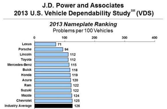 jdpower-vds-2013-1360788189